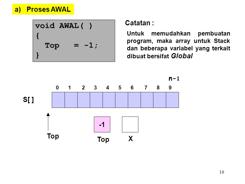 void AWAL( ) { Top = -1; } a) Proses AWAL Catatan : n-1 S[ ] -1 Top X